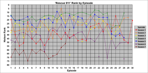 Rescue 911 - Weekly rank (based on the episode's Nielsen rating) for individual episodes. Points not connected to lines denote episodes that did not air on a Tuesday (or Thursday, in February–May of Season 7). Only original airings of episodes are shown in this graph; reruns are not included