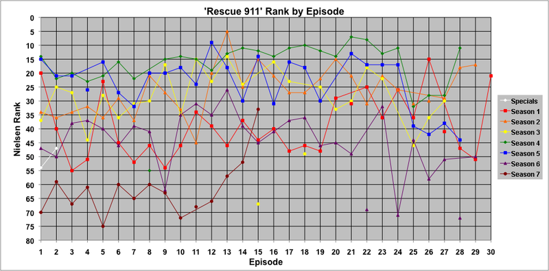Weekly rank (based on the episode's Nielsen rating) for individual episodes. Points not connected to lines denote episodes that did not air on a Tuesday (or Thursday, in February–May of Season 7). Only original airings of episodes are shown in this graph; reruns are not included