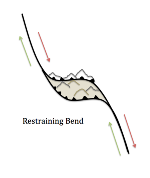 Transpression - A contractional duplex that has developed at the bend/stepover along a strike-slip fault.