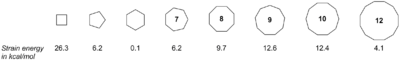 Ring strain for various cycloalkanes.png