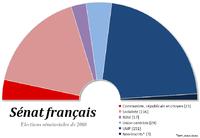 Sénat français en 2008.png