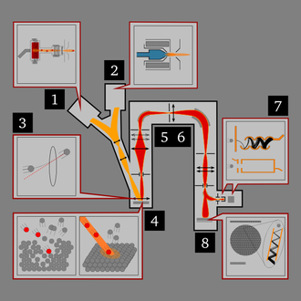 Secondary ion mass spectrometry - Schematic of a typical dynamic SIMS instrument. High energy (usually several keV) ions are supplied by an ion gun (1 or 2) and focused on to the target sample (3), which ionizes and sputters some atoms off the surface (4). These secondary ions are then collected by ion lenses (5) and filtered according to atomic mass (6), then projected onto an electron multiplier (7, top), Faraday cup (7, bottom), or CCD screen (8).