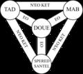 Shield of the Trinity or Scutum Fidei diagram of Christian Trinitarian symbolism (compact version) brezhoneg.png