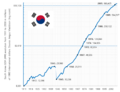 South Korea GDP (PPP).png