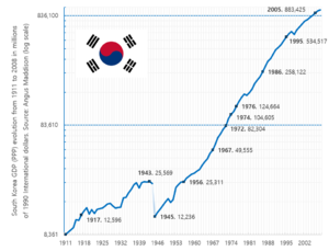 Miracle on the Han River - Image: South Korea GDP (PPP)