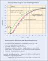 Sprungantwort experimentelle modellregelstrecke.png