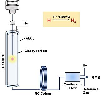 Hydrogen isotope biogeochemistry - Schematic diagram of TC/EA-IRMS and the principle of hydrogen isotope detection by TC/EA