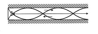 Acoustic transmission line - Fig. 1 - Relationship between TL length and wavelength