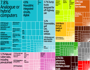 Global system of trade preferences among developing countries wikipedia