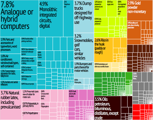 A proportional representation of Thailand's exports Thailand Export Treemap.png