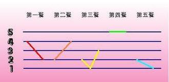 Gan Chinese - tones of Gan