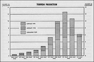 Mark 14 torpedo - United States torpedo production during World War II