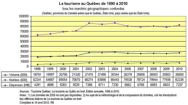 Statistiques du tourisme au Québec — Wikipédia 5d358a76392