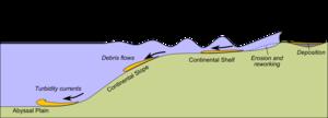 Tsunami deposit - Image: Tsunami deposit environments