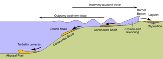 Kaikoura Peninsula - Generalised simulation of sediment transport processes and consequent tsunami events