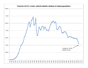 List Of Motor Vehicle Deaths In U S By Year Wikipedia