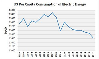 Energy in the United States - US Per Capita Consumption