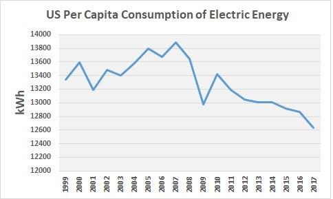 US Per Capita Consumption of Electric Energy