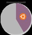 Ubuntu Share Of GnuLinux Wikimedia.png