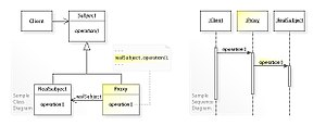 Proxy pattern - Image: W3s Design Proxy Design Pattern UML