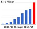 Wikimedia revenue through 2014-15.png