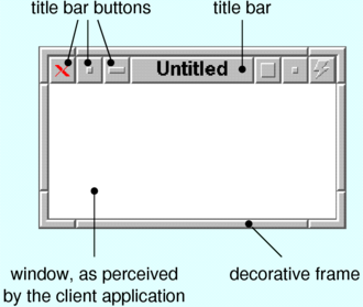 X Window System core protocol - Anatomy of a FVWM window. The white area is the window as created and seen by the client application.