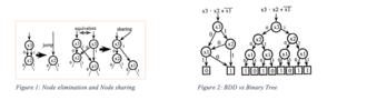 Zero-suppressed decision diagram - Figure 1 and Figure 2: ZDD node elimination and node sharing