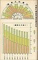 1930-1939 臺灣本島人學齡兒童就學州廳性別成長比較圖 Enrollment Rate of School-Aged Children in TAIWAN.jpg