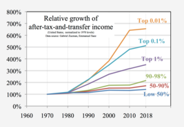Relative income growth, organized by percentile classes, normalized to 1970 levels. Graph accounts for both income growth, and the hidden decline in the progressivity of the tax code at the top, the wealthiest earners having seen their effective tax rates steadily fall.[10]