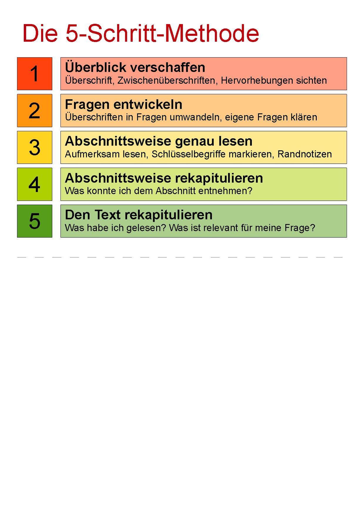 Credit One Application >> File:5-Schritt-Methode.pdf - Wikimedia Commons