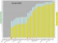 A2Pourcentage cumulé de CO2 émis et population mondiale cumulé en 2002.png