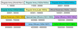 Service number (United States Army) - Final distribution of Army officer service numbers