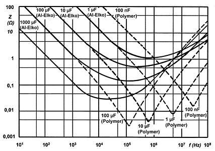Elektrolytkondensator – Wikipedia
