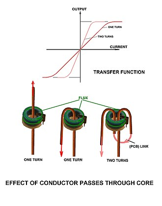 Hall effect - Multiple 'turns' and corresponding transfer function.
