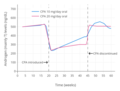Androgen levels with 10 or 20 mg per day oral cyproterone acetate in men.png