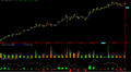 Apple Inc Candle Stick Chart Mar 2009 to May 2011.png
