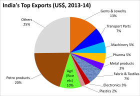 April 2013 to March 2014 Export commodities from India, by percent value in US$.png