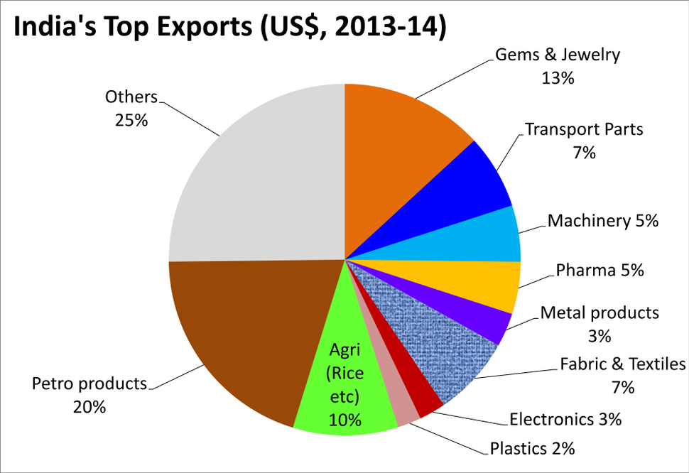 April 2013 to March 2014 Export commodities from India, by percent value in US$