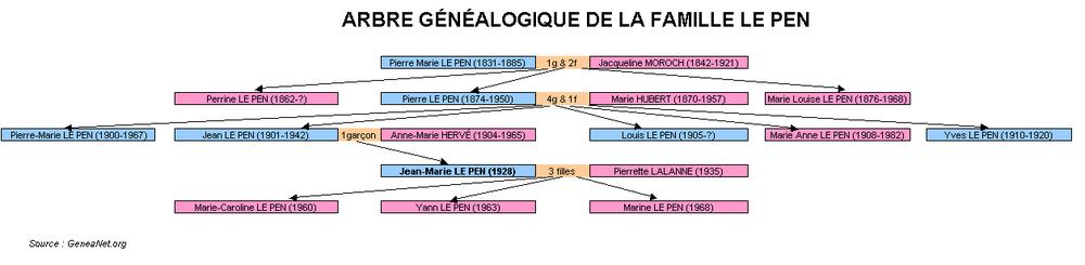 Ébauche de l'arbre généalogique de la famille LE PEN