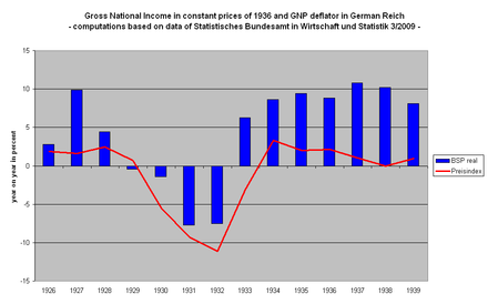 Gross national product (inflation adjusted) and price index in Deutsches Reich 1926-1936 while the period between 1930 and 1932 is marked by a severe deflation and recession BSPDRWeltkriseEngl.PNG