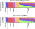 Barplots of ancestry proportions South African Coloured population estimated using genome-wide data and using AIMs.png