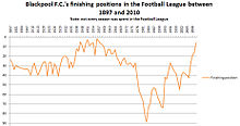 Blackpool F.C. FL finishing positions (overall).jpg