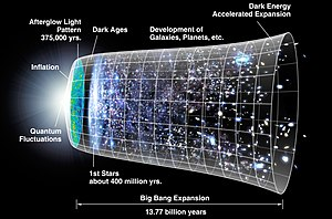 The metric expansion of space. The inflationar...