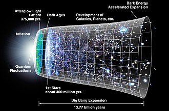 Big Bang - Timeline of the metric expansion of space, where space (including hypothetical non-observable portions of the universe) is represented at each time by the circular sections. On the left, the dramatic expansion occurs in the inflationary epoch; and at the center, the expansion accelerates (artist's concept; not to scale).
