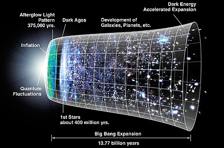 Timeline of the formation of the Universe