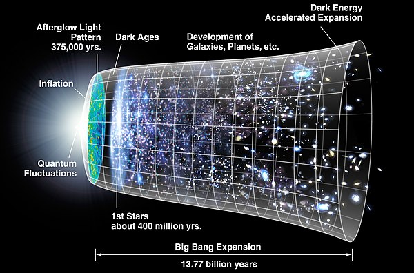 Big-bang Expansion