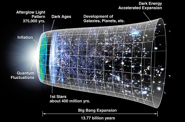 NASA's Big Bang Timeline. Note the first stars are only forming at 400 million years (this graphic was made prior to the PLANCK results), yet this newly found galaxy is already a billion solar masses strong. (Credit Wikipedia + NASA/WMAP Science Team)