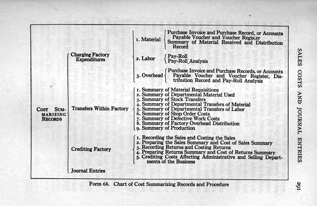 It Works Pay Chart: Chart of Cost Summarizing Records and Procedures 1919.jpg ,Chart