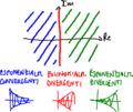 Convergenza modi naturali LTI TC.png