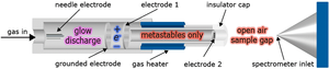 Ambient ionization - A direct analysis in real time (DART) metastable ion source for plasma based ambient ionization.